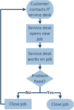 IT service desk flowchart