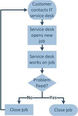 IT service desk flowchart