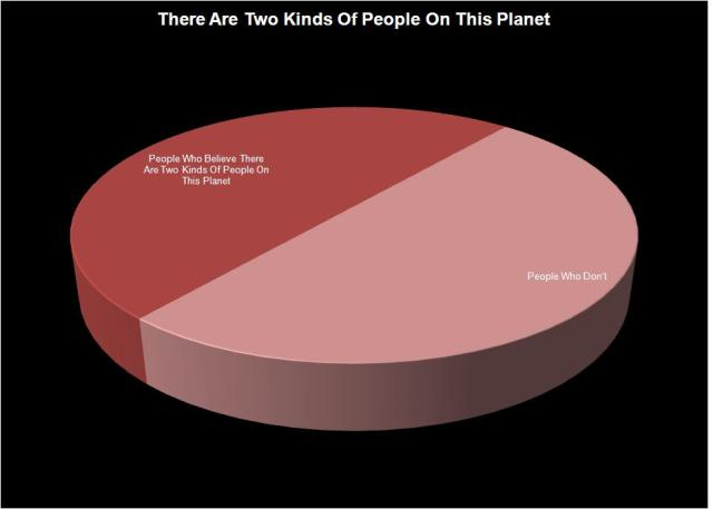 Pie graph showing the are basically two types of human beings
