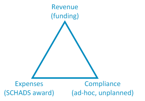 Iron triangle of community care